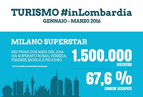 Infografica_Explora_InLombardia_2