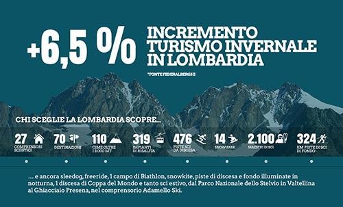 Infografica_Explora_InLombardia_3