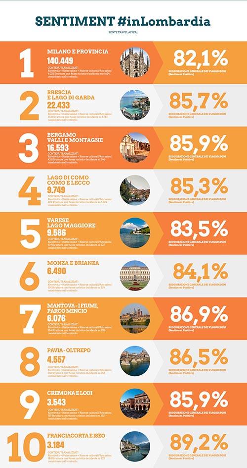 Infografica_Explora_InLombardia_4