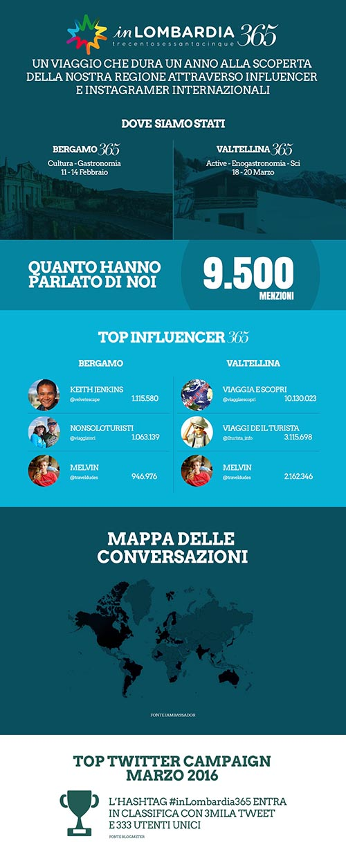 Infografica_Explora_InLombardia_