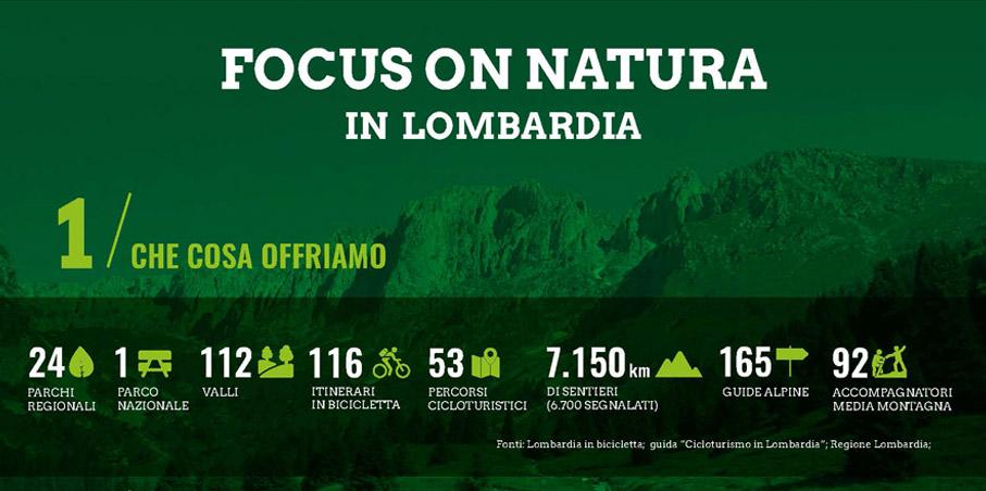 Online il secondo report infografico di #inLombardia