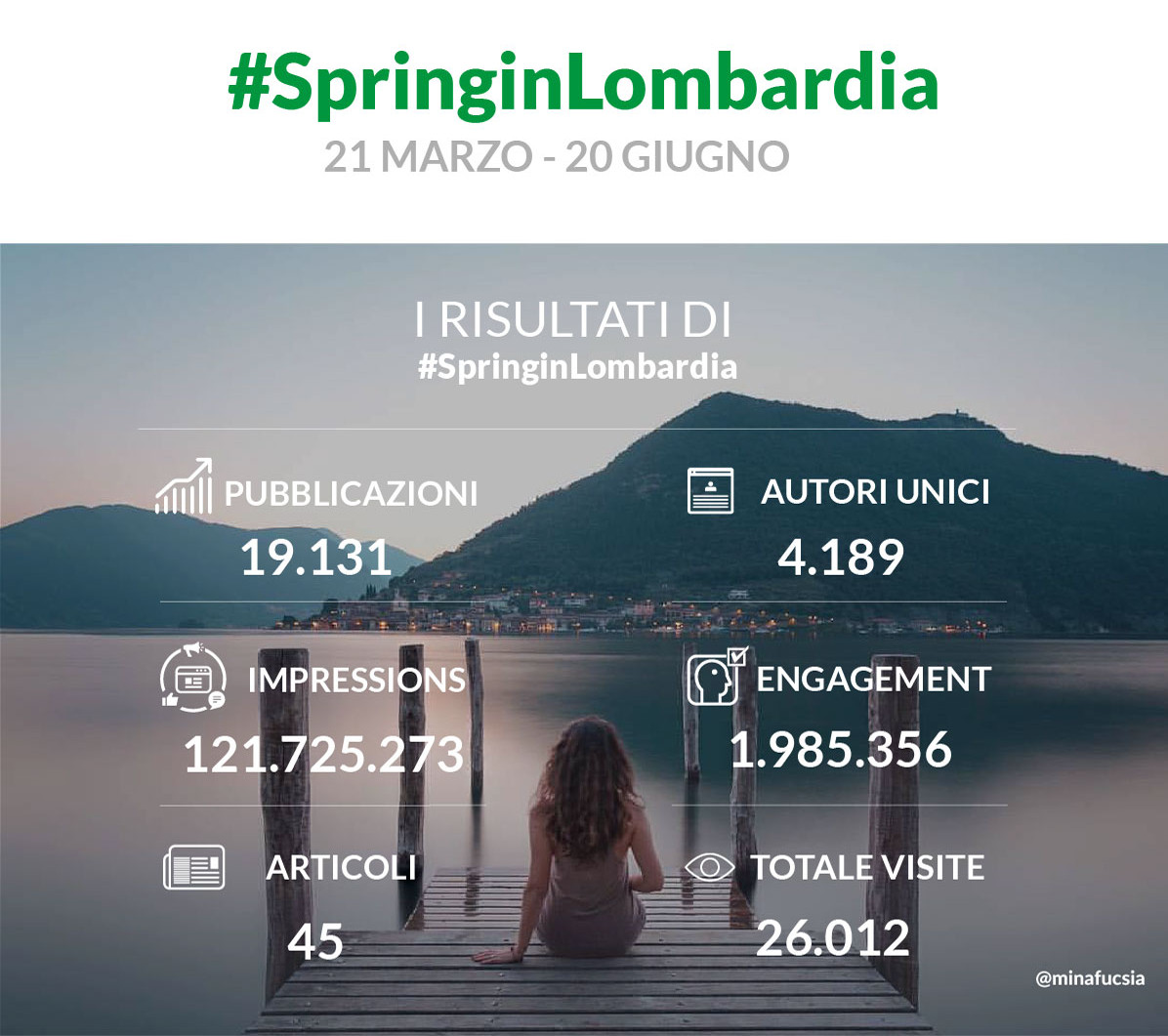 Grande successo per #Spring inLombardia