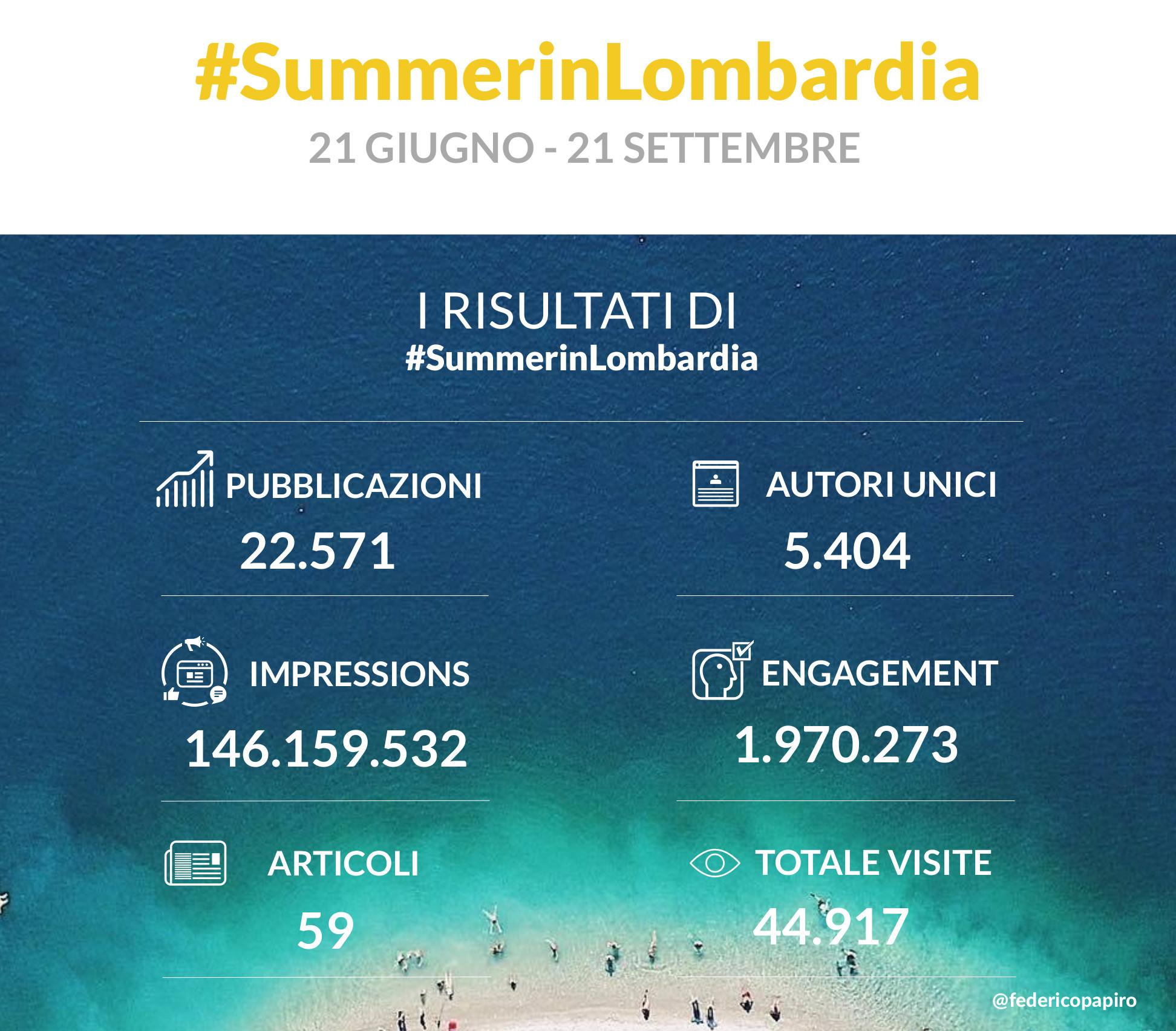 I numeri di #Summer inLombardia