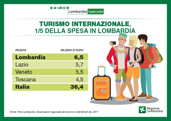 Turismo internazionale, gli stranieri in Italia spendono di più in Lombardia
