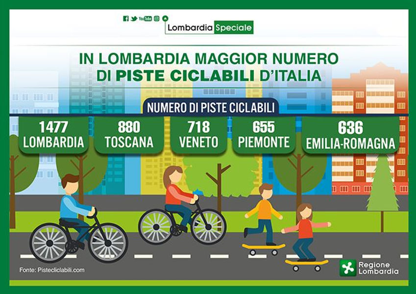 La Lombardia vanta il maggior numero di piste ciclabili d'Italia