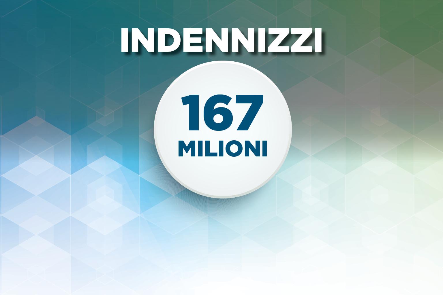 Da Regione Lombardia 167 milioni di euro per imprese e lavoratori