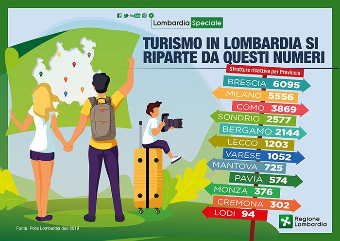 Analisi di Polis Lombardia della ricettività in Regione provincia per provincia